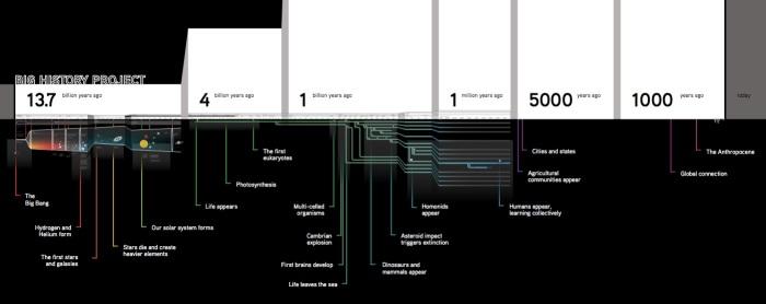 BHP_Timeline