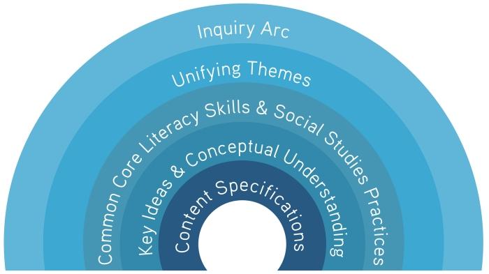 C3-inquiry-arc