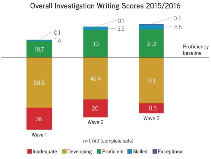 blog-how-we-score-writing-1