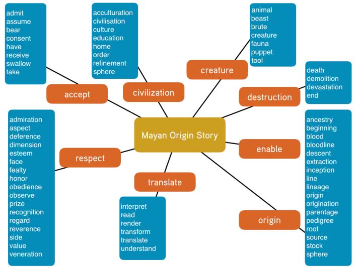 key-vocabulary-map